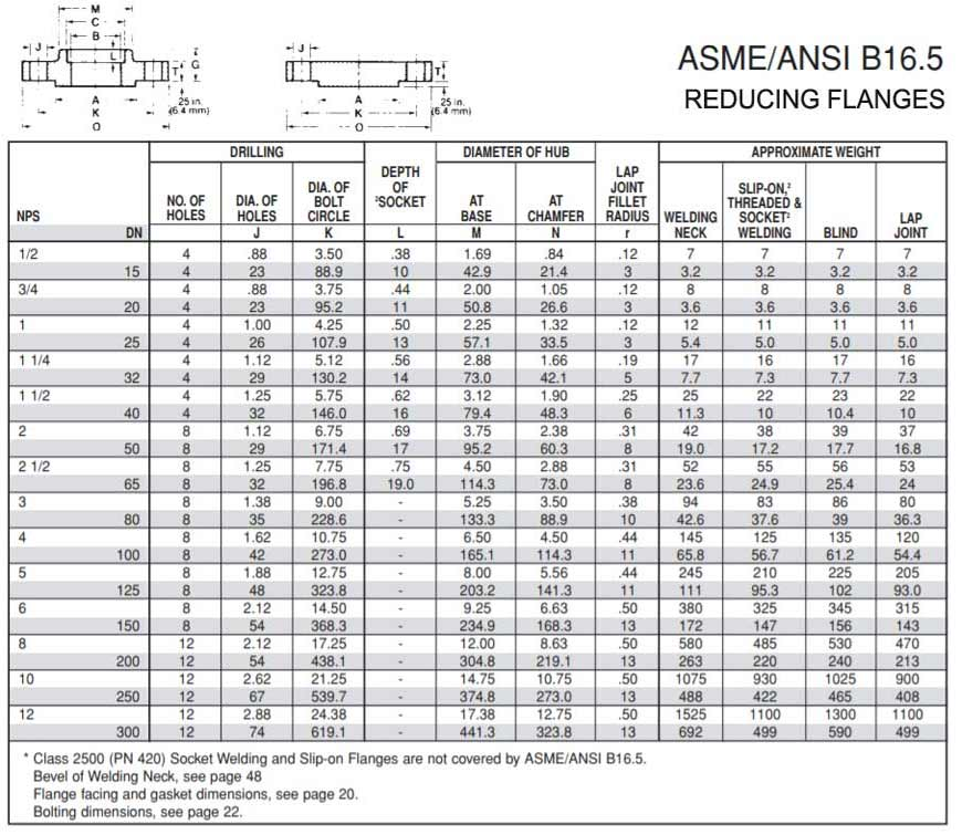 ASME B16.5 Reducing Flange Weight Table